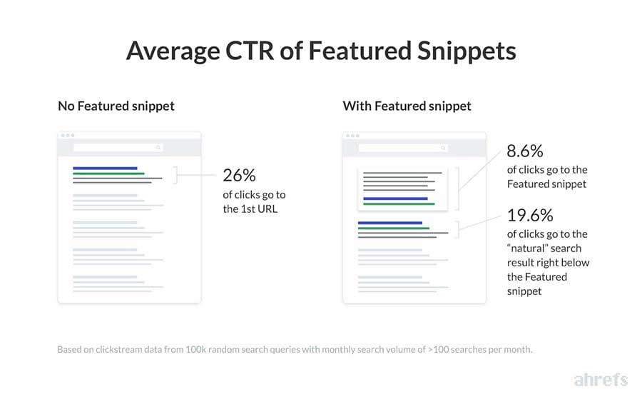 Badanie Average CTR of Featured Snippets
