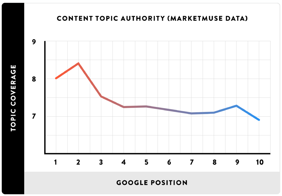Topical Authority - Case Study - Arena.pl - Content Marketing